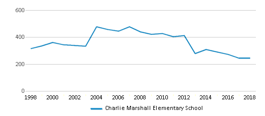 This chart display total students of Charlie Marshall Elementary School by year, with the latest 2017-18 school year data.