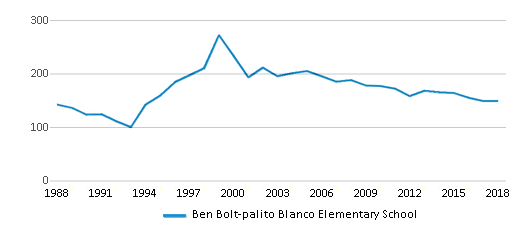 This chart display total students of Ben Bolt-palito Blanco Elementary School by year, with the latest 2017-18 school year data.
