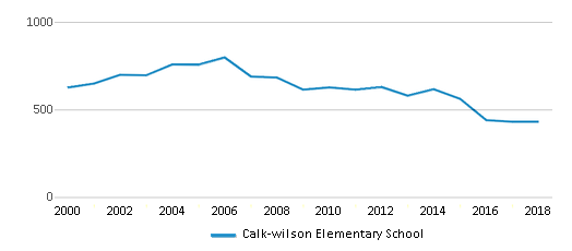 This chart display total students of Calk-wilson Elementary School by year, with the latest 2017-18 school year data.