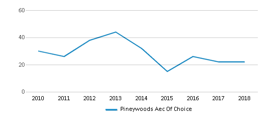 This chart display total students of Pineywoods Aec Of Choice by year, with the latest 2017-18 school year data.