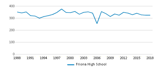 This chart display total students of Friona High School by year, with the latest 2017-18 school year data.