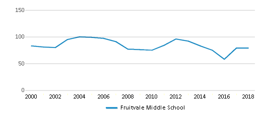 This chart display total students of Fruitvale Middle School by year, with the latest 2017-18 school year data.