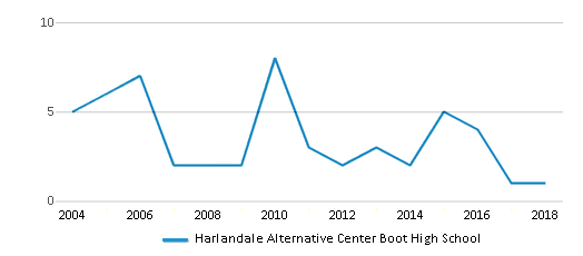 This chart display total students of Harlandale Alternative Center Boot High School by year, with the latest 2017-18 school year data.
