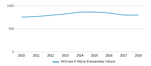 This chart display total students of William E Wylie Elementary School by year, with the latest 2017-18 school year data.