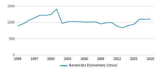 This chart display total students of Benavidez Elementary School by year, with the latest 2017-18 school year data.