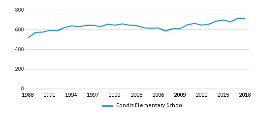 This chart display total students of Condit Elementary School by year, with the latest 2017-18 school year data.