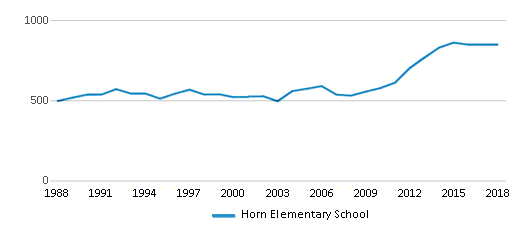 This chart display total students of Horn Elementary School by year, with the latest 2017-18 school year data.