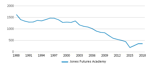 This chart display total students of Jones Futures Academy by year, with the latest 2017-18 school year data.