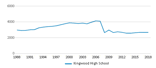 This chart display total students of Kingwood High School by year, with the latest 2017-18 school year data.