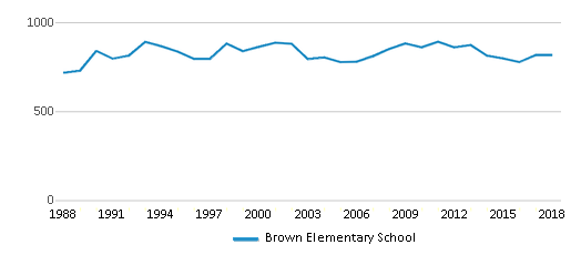 This chart display total students of Brown Elementary School by year, with the latest 2017-18 school year data.