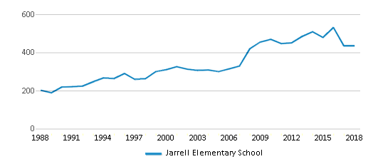 This chart display total students of Jarrell Elementary School by year, with the latest 2017-18 school year data.