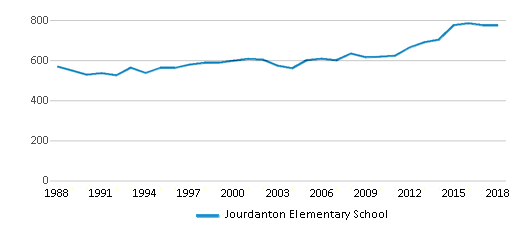 This chart display total students of Jourdanton Elementary School by year, with the latest 2017-18 school year data.