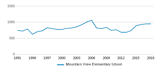 This chart display total students of Mountain View Elementary School by year, with the latest 2017-18 school year data.