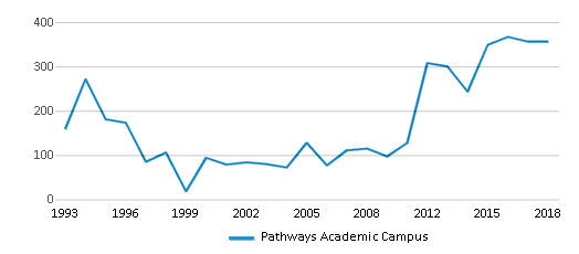 This chart display total students of Pathways Academic Campus by year, with the latest 2017-18 school year data.