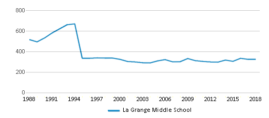 This chart display total students of La Grange Middle School by year, with the latest 2017-18 school year data.