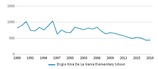 This chart display total students of Eligio Kika De La Garza Elementary School by year, with the latest 2017-18 school year data.