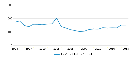 This chart display total students of La Villa Middle School by year, with the latest 2017-18 school year data.