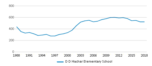 This chart display total students of D D Hachar Elementary School by year, with the latest 2017-18 school year data.