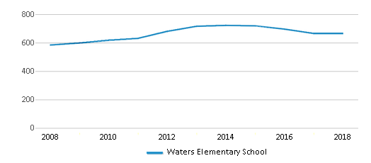 This chart display total students of Waters Elementary School by year, with the latest 2017-18 school year data.