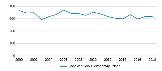 This chart display total students of Brookhollow Elementary School by year, with the latest 2017-18 school year data.