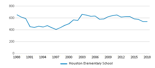 This chart display total students of Houston Elementary School by year, with the latest 2017-18 school year data.