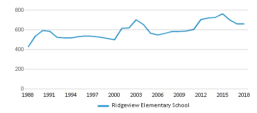 This chart display total students of Ridgeview Elementary School by year, with the latest 2017-18 school year data.
