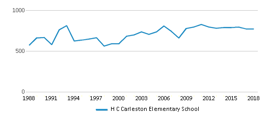 This chart display total students of H C Carleston Elementary School by year, with the latest 2017-18 school year data.
