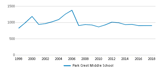 This chart display total students of Park Crest Middle School by year, with the latest 2017-18 school year data.
