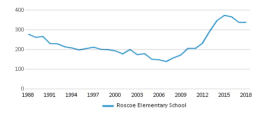 This chart display total students of Roscoe Elementary School by year, with the latest 2017-18 school year data.