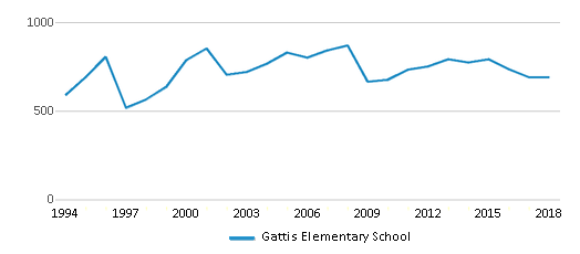 This chart display total students of Gattis Elementary School by year, with the latest 2017-18 school year data.