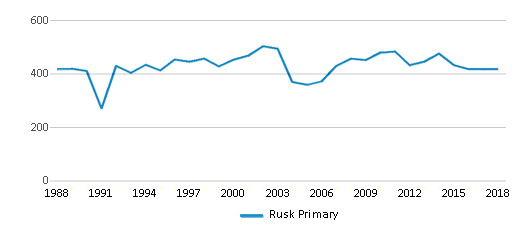 This chart display total students of Rusk Primary by year, with the latest 2017-18 school year data.