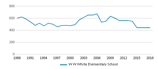 This chart display total students of W W White Elementary School by year, with the latest 2017-18 school year data.