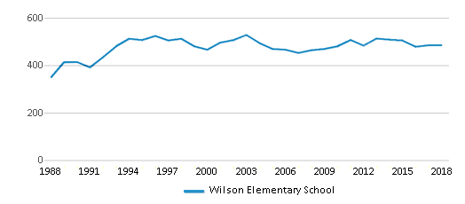 This chart display total students of Wilson Elementary School by year, with the latest 2017-18 school year data.