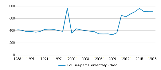 This chart display total students of Collins-parr Elementary School by year, with the latest 2017-18 school year data.
