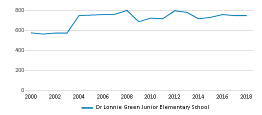 This chart display total students of Dr Lonnie Green Junior Elementary School by year, with the latest 2017-18 school year data.