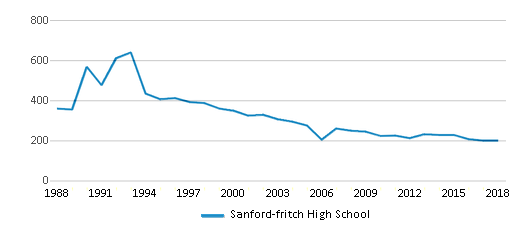 This chart display total students of Sanford-fritch High School by year, with the latest 2017-18 school year data.