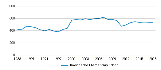 This chart display total students of Koennecke Elementary School by year, with the latest 2017-18 school year data.