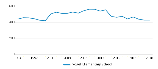 This chart display total students of Vogel Elementary School by year, with the latest 2017-18 school year data.