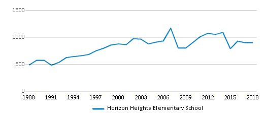 This chart display total students of Horizon Heights Elementary School by year, with the latest 2017-18 school year data.