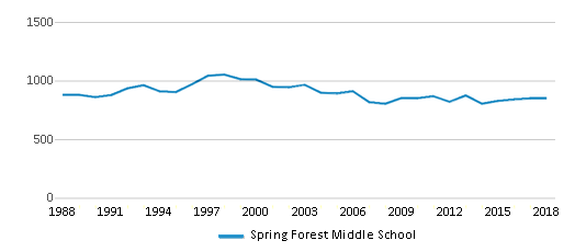 This chart display total students of Spring Forest Middle School by year, with the latest 2017-18 school year data.