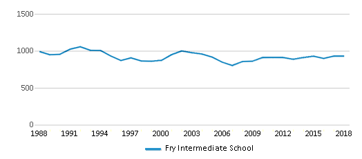 This chart display total students of Fry Intermediate School by year, with the latest 2017-18 school year data.