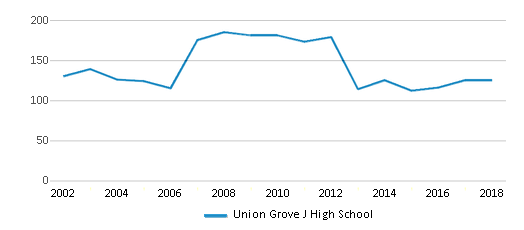 This chart display total students of Union Grove J High School by year, with the latest 2017-18 school year data.
