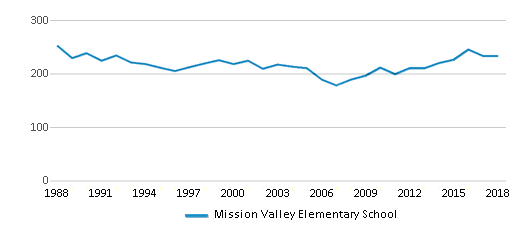 This chart display total students of Mission Valley Elementary School by year, with the latest 2017-18 school year data.
