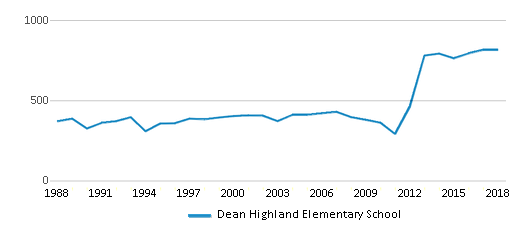 This chart display total students of Dean Highland Elementary School by year, with the latest 2017-18 school year data.