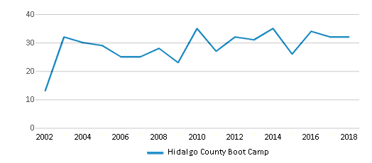 This chart display total students of Hidalgo County Boot Camp by year, with the latest 2017-18 school year data.
