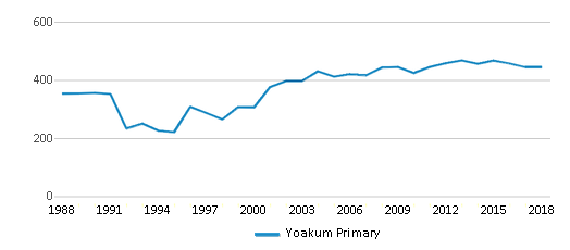 This chart display total students of Yoakum Primary by year, with the latest 2017-18 school year data.