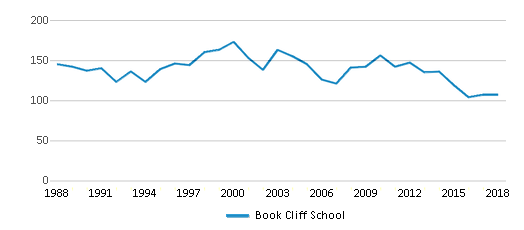 This chart display total students of Book Cliff School by year, with the latest 2017-18 school year data.
