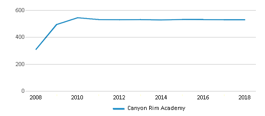 This chart display total students of Canyon Rim Academy by year, with the latest 2017-18 school year data.
