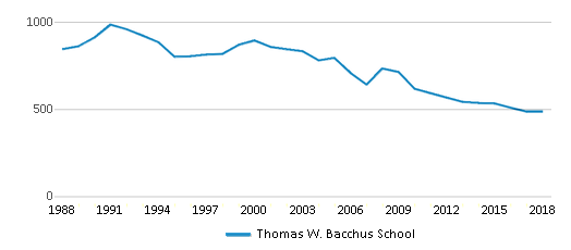 This chart display total students of Thomas W. Bacchus School by year, with the latest 2017-18 school year data.