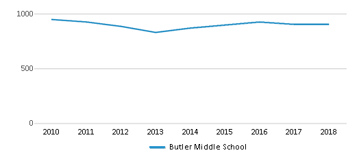 This chart display total students of Butler Middle School by year, with the latest 2017-18 school year data.